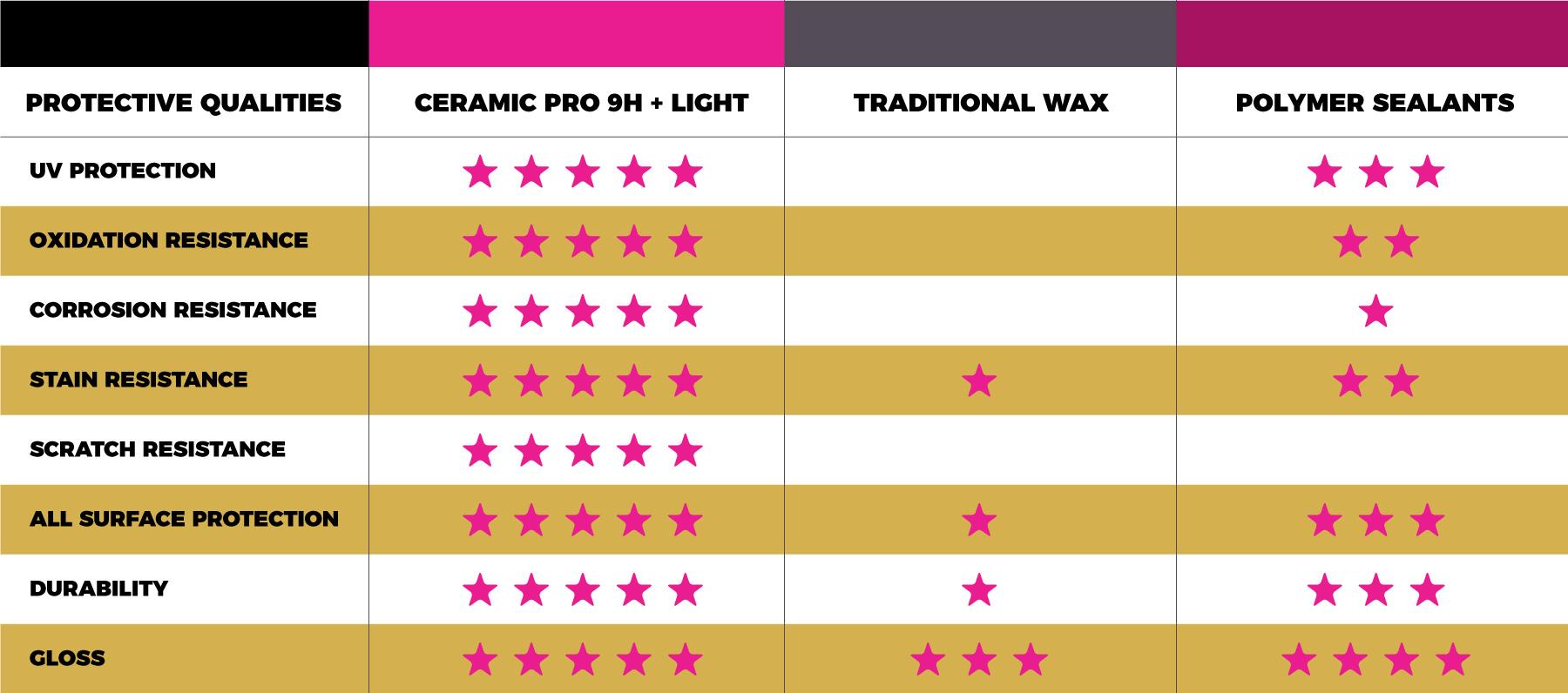 August Precision Ceramic Pro Comparison Graph